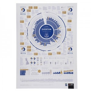 Everton The Complete Statistical History Poster - 70 x 50cm