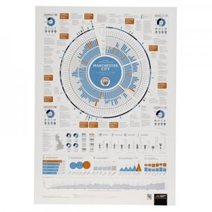 Manchester City The Complete Statistical History Poster - 70 x 50cm